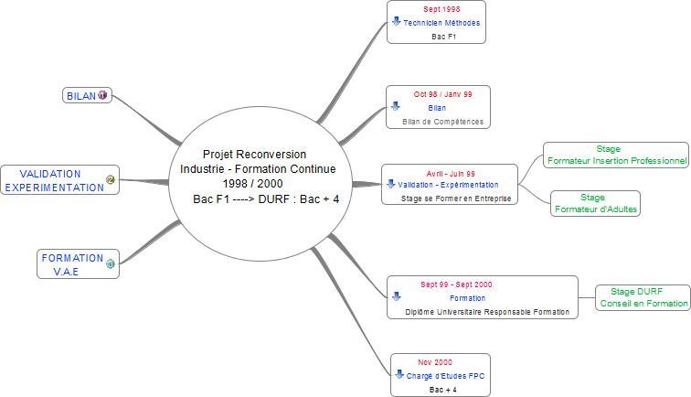 Gestion de Projet Professionnel Reconversion Industrie FPC1 2 3