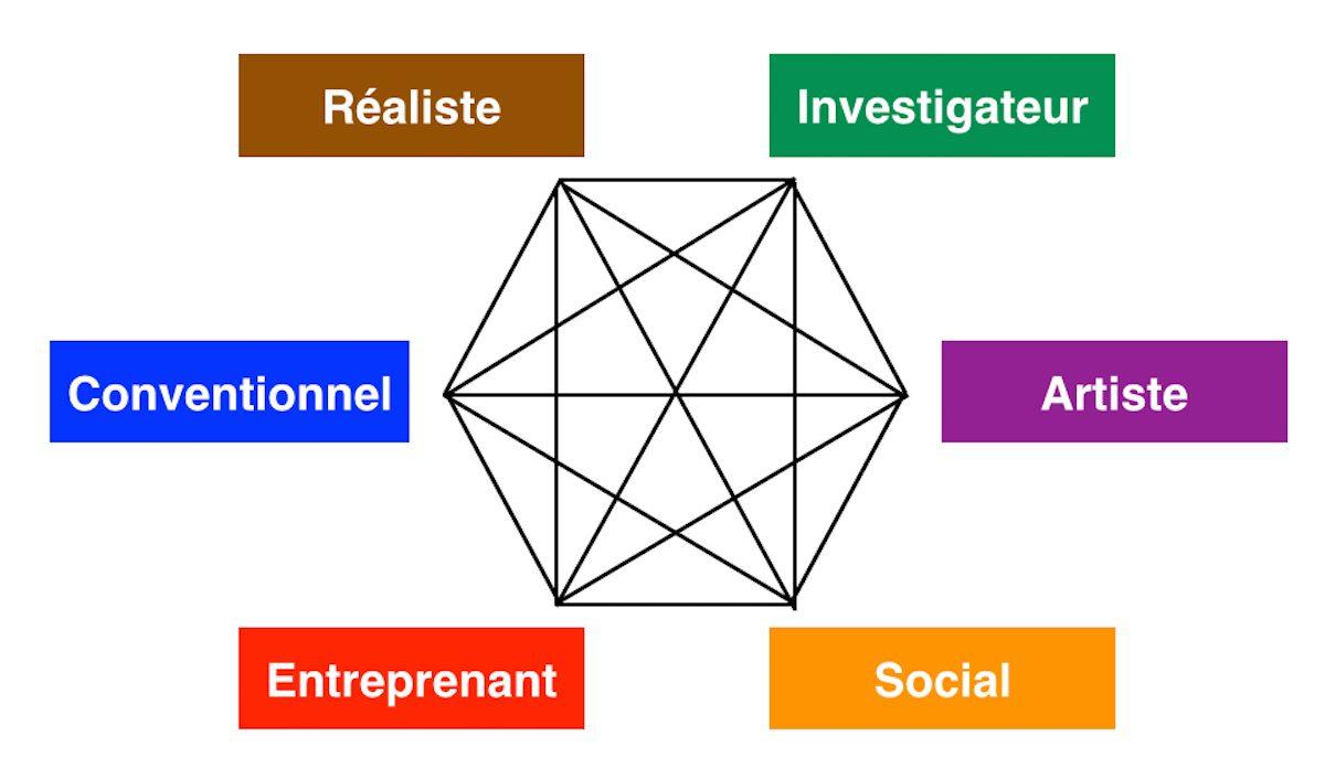Projet Professionnel : RIASEC / Personnalité et Intérêts