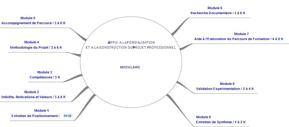 Projet : Appui Modulaire à la Formalisation du Projet Professionnel